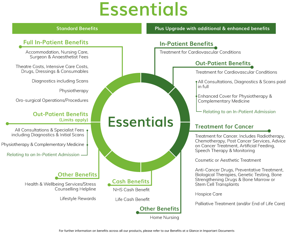 Essentials Benefits