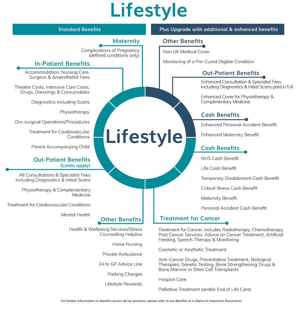 Lifestyle Cover Benefits