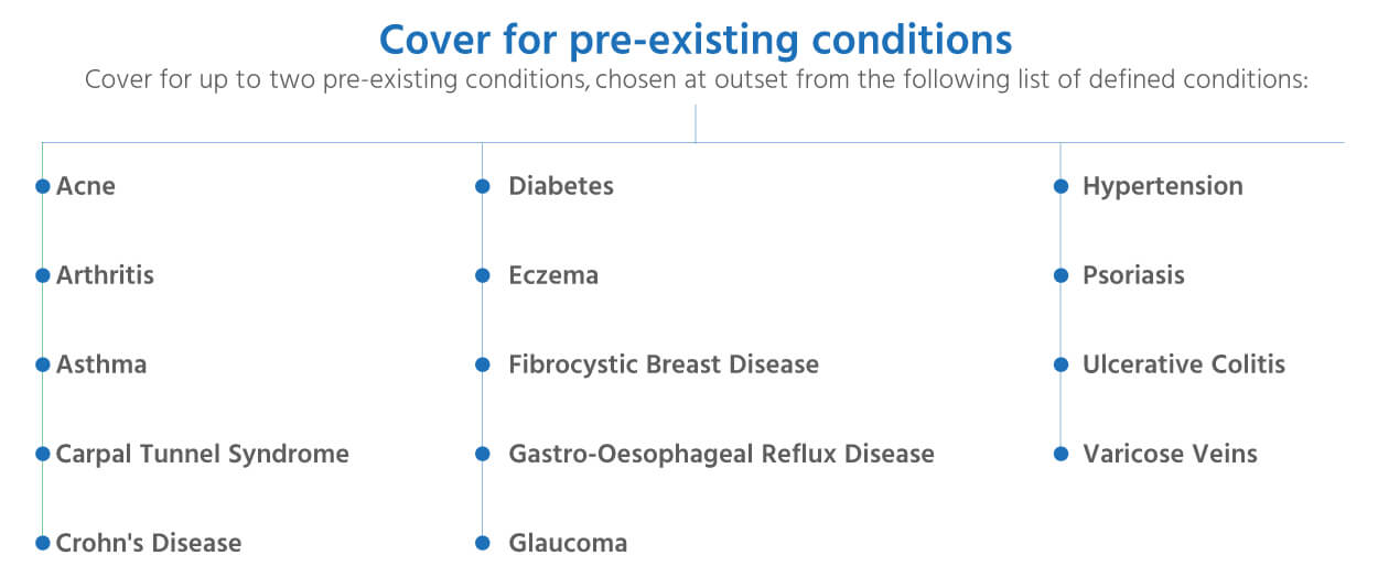 Cover for pre-existing conditions