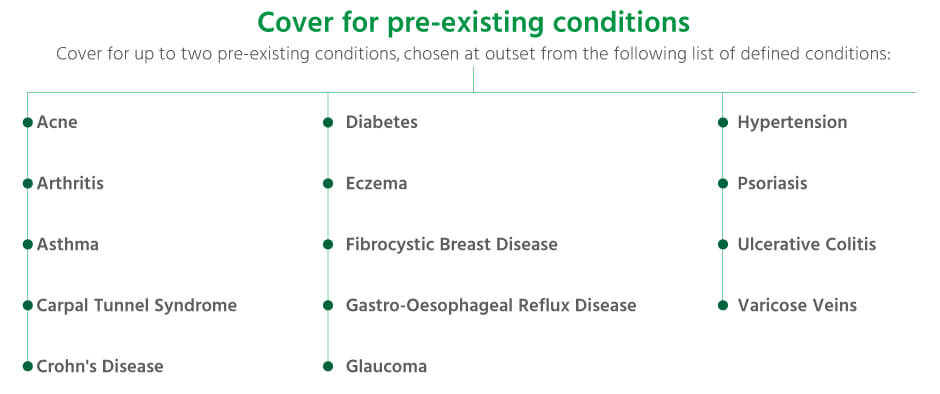 Pre-existing Conditions Cover
