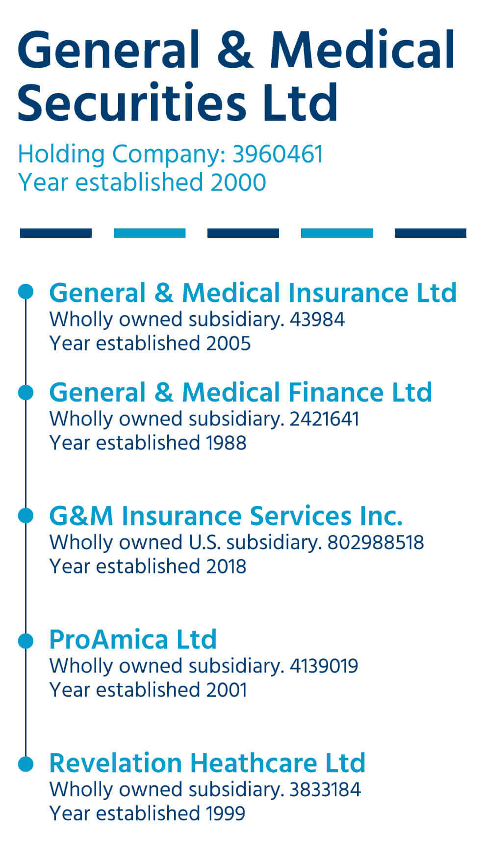 General and Medical Securities